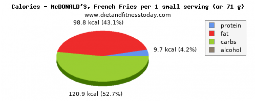vitamin a, calories and nutritional content in french fries