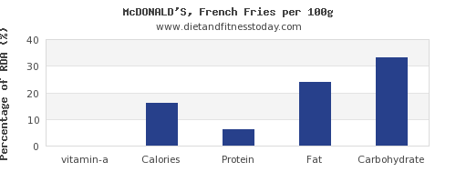 vitamin a and nutrition facts in french fries per 100g