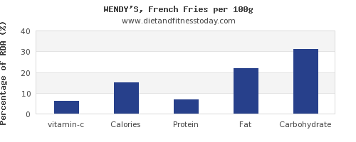 vitamin c and nutrition facts in french fries per 100g