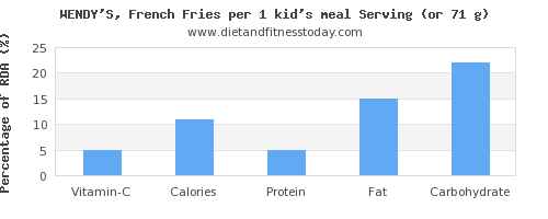 vitamin c and nutritional content in french fries