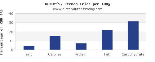 zinc and nutrition facts in french fries per 100g