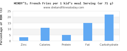 zinc and nutritional content in french fries