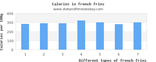 french fries calcium per 100g