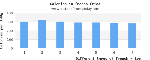french fries fiber per 100g