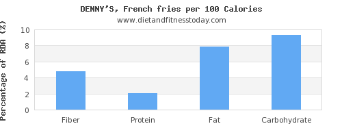 fiber and nutrition facts in french fries per 100 calories