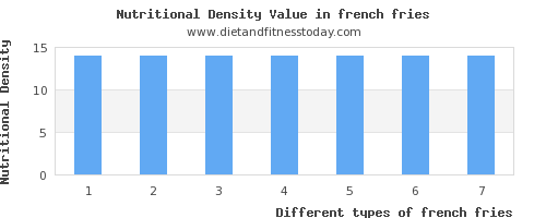 french fries polyunsaturated fat per 100g