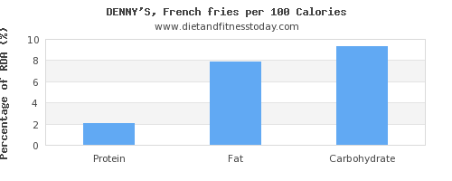 polyunsaturated fat and nutrition facts in french fries per 100 calories