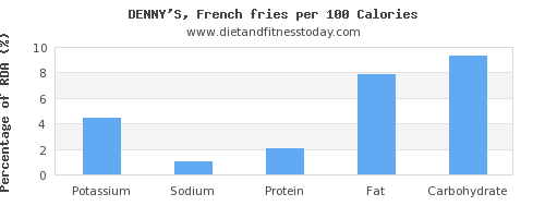 potassium and nutrition facts in french fries per 100 calories