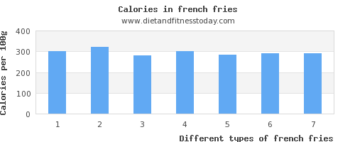 french fries riboflavin per 100g