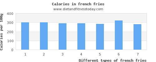 french fries saturated fat per 100g