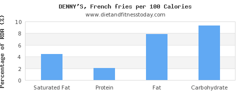 saturated fat and nutrition facts in french fries per 100 calories