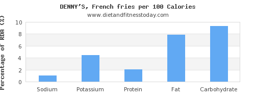 sodium and nutrition facts in french fries per 100 calories
