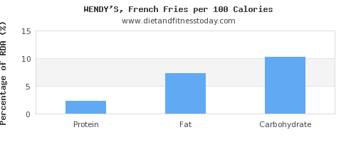 sugar and nutrition facts in french fries per 100 calories