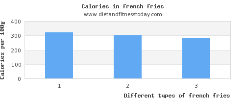 french fries vitamin c per 100g