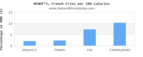 vitamin c and nutrition facts in french fries per 100 calories