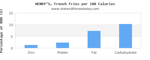 zinc and nutrition facts in french fries per 100 calories