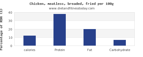 calories and nutrition facts in fried chicken per 100g