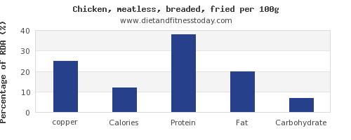 copper and nutrition facts in fried chicken per 100g