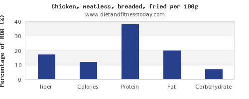 fiber and nutrition facts in fried chicken per 100g