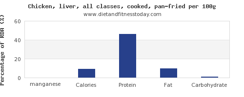 manganese and nutrition facts in fried chicken per 100g
