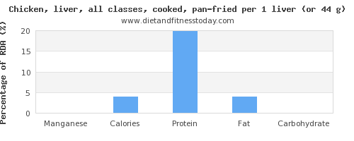 manganese and nutritional content in fried chicken