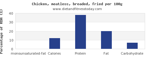 monounsaturated fat and nutrition facts in fried chicken per 100g