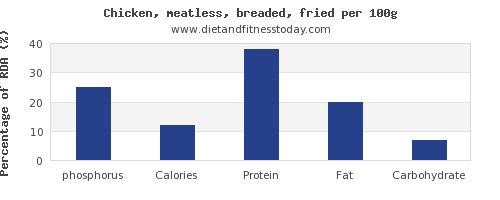 phosphorus and nutrition facts in fried chicken per 100g