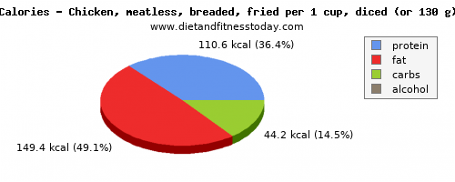 potassium, calories and nutritional content in fried chicken