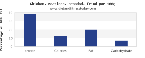 Protein In Fried Chicken Per 100g Diet And Fitness Today