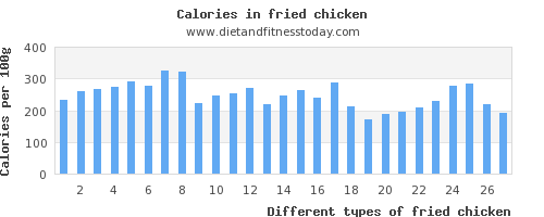 fried chicken fiber per 100g
