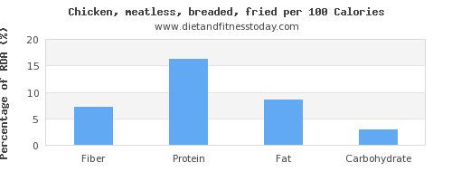 fiber and nutrition facts in fried chicken per 100 calories