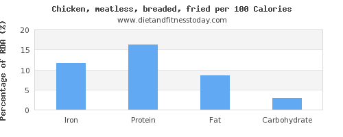 iron and nutrition facts in fried chicken per 100 calories
