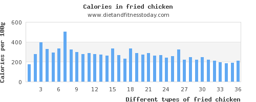 fried chicken manganese per 100g