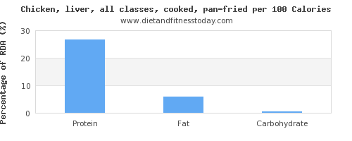 manganese and nutrition facts in fried chicken per 100 calories