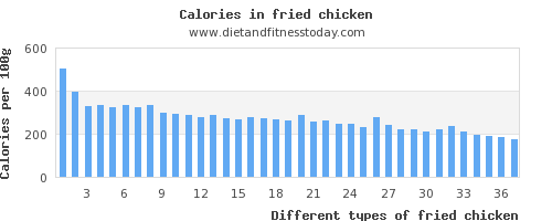 fried chicken monounsaturated fat per 100g