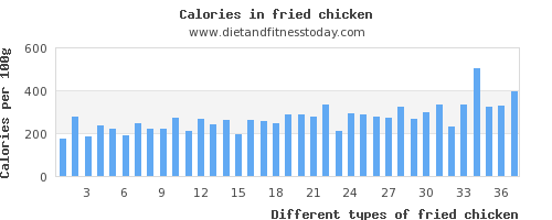 fried chicken phosphorus per 100g