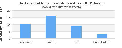 phosphorus and nutrition facts in fried chicken per 100 calories