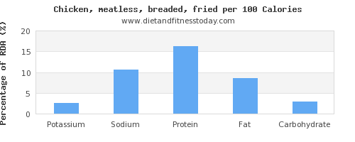 potassium and nutrition facts in fried chicken per 100 calories