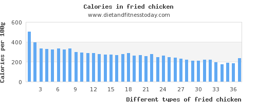 fried chicken saturated fat per 100g