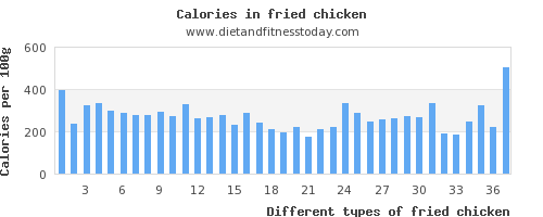 fried chicken sodium per 100g