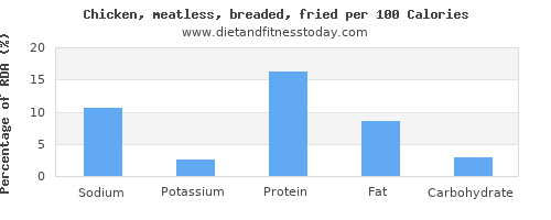 sodium and nutrition facts in fried chicken per 100 calories