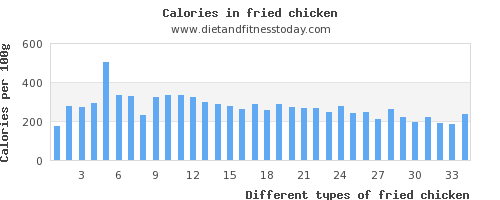 fried chicken vitamin a per 100g