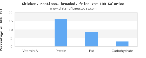 vitamin a and nutrition facts in fried chicken per 100 calories