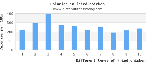 fried chicken vitamin d per 100g