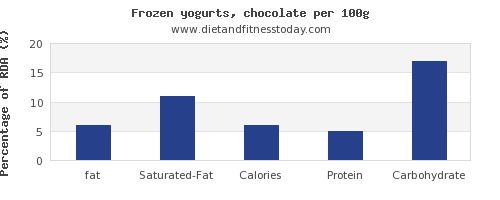 fat and nutrition facts in frozen yogurt per 100g