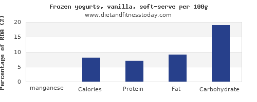 manganese and nutrition facts in frozen yogurt per 100g