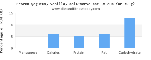 manganese and nutritional content in frozen yogurt
