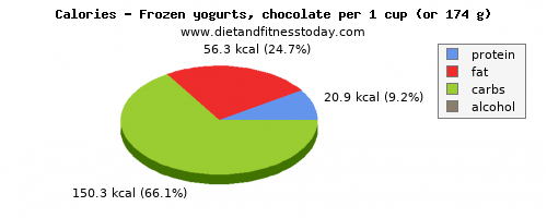 water, calories and nutritional content in frozen yogurt