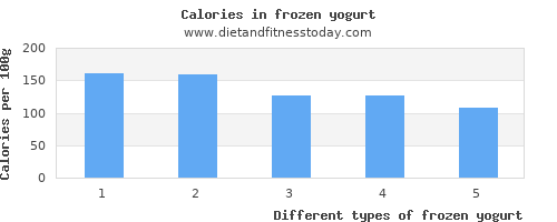 frozen yogurt fat per 100g
