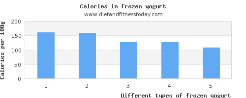 frozen yogurt polyunsaturated fat per 100g